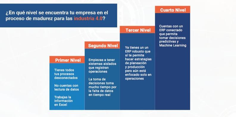 Esquema-nivel-de-maduracion-empresas-Linktech